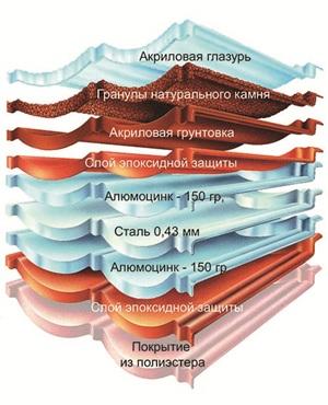 Структура Decra Stratos